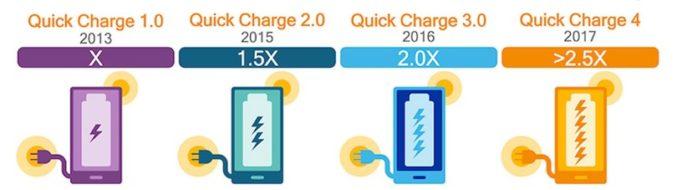 Производительность Quick Charge