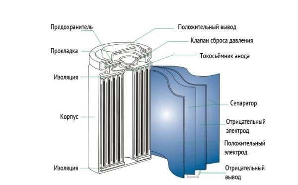 Основные характеристики типа аккумуляторов 18650 — ёмкость, напряжение и другие