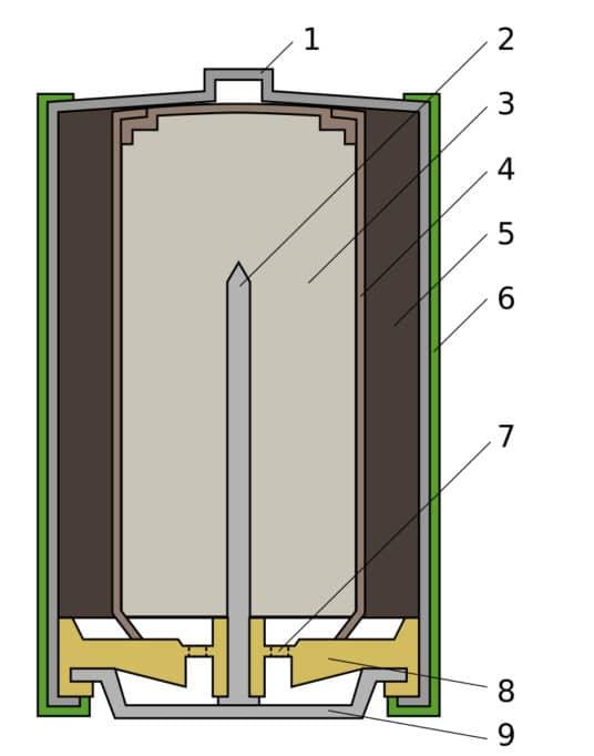 Конструкция гальванического элемента