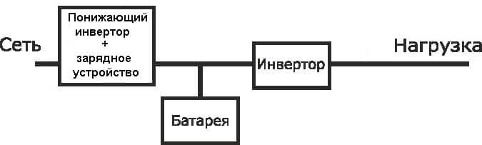 Блок-схема ИБП с двойным преобразованием