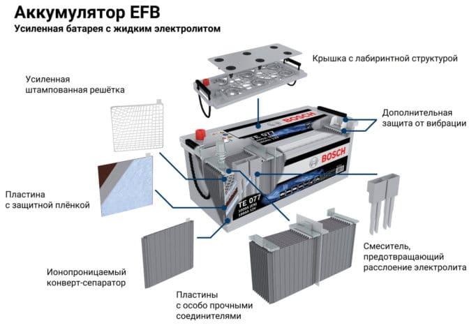 Конструкция EFB