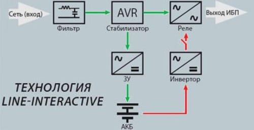 Линейно интерактивная