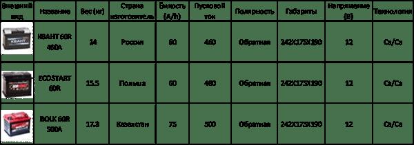 Таблица акб