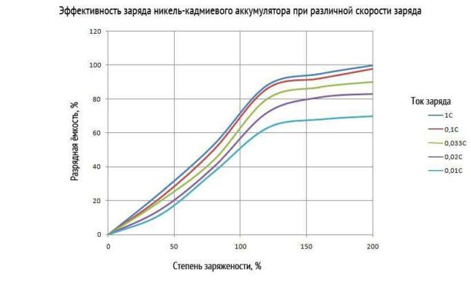 Таблица, влияние величины тока зарядки