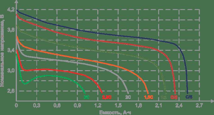 Как правильно заряжать Li-ion, NiCd и NiMh аккумуляторы шуруповерта?
