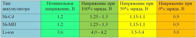 Таблица напряжений элементов
