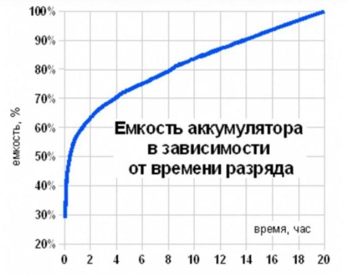 Таблица, емкость в зависимости от времени