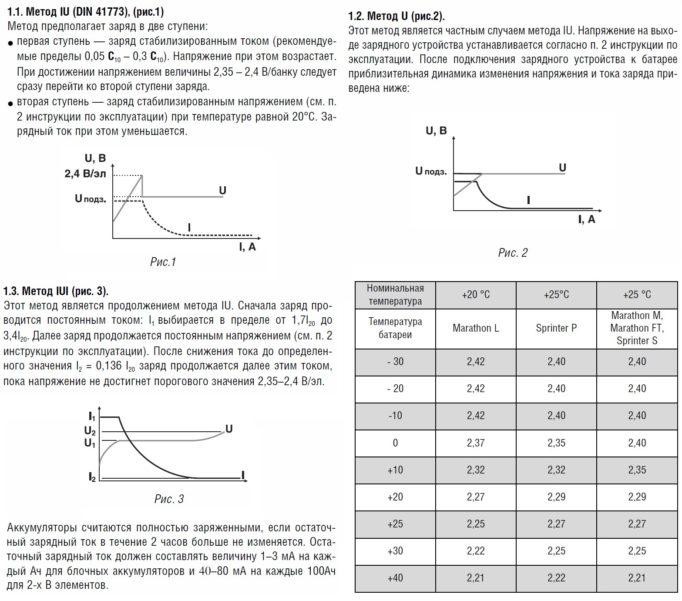 Графики вариантов заряда AGM
