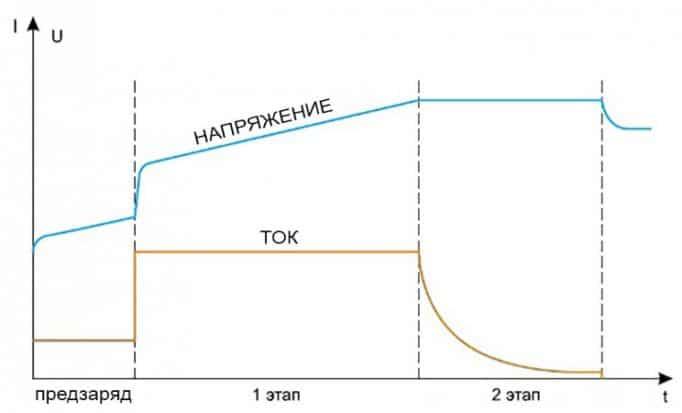 этапы заряда литий-ионного аккумулятора