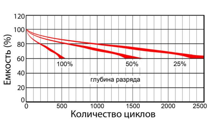 Как продлить срок службы аккумулятора телефона