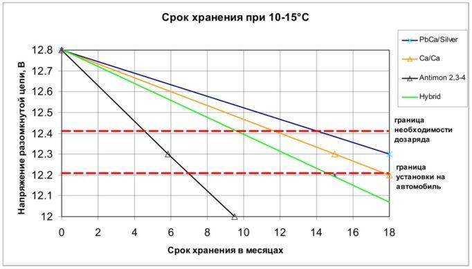 Как определить дату выпуска аккумулятора для автомобиля