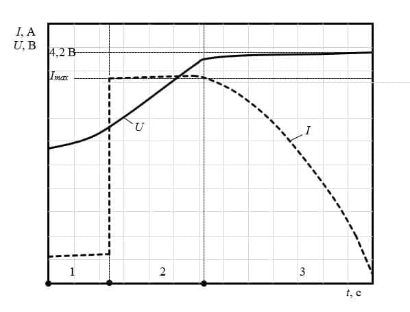 Правила эксплуатации и зарядки литий-полимерных аккумуляторов