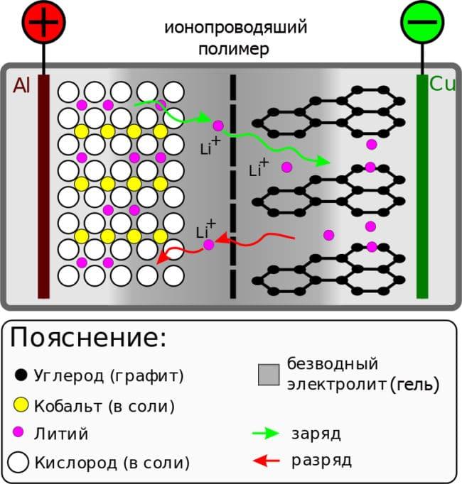 Конструкция литий-полимерного аккумулятора