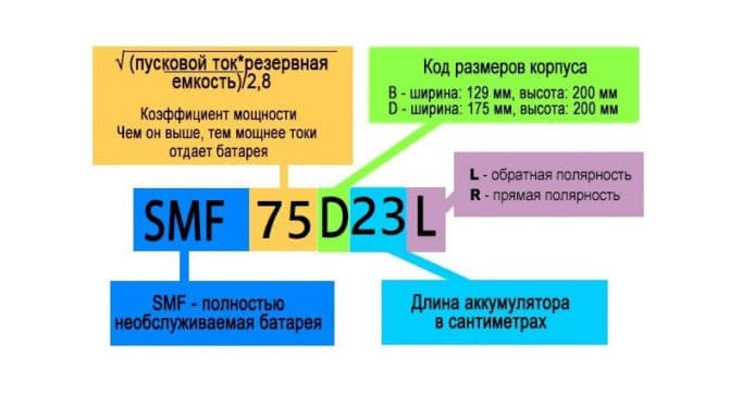 Расшифровка маркировки автомобильных аккумуляторов