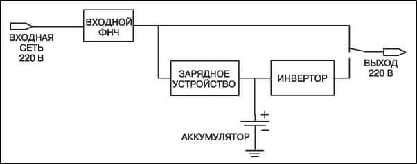 схема ИБП типа Off-Line