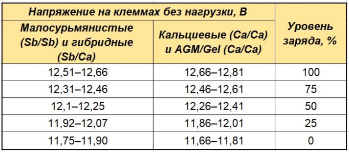 Таблица степени заряда типов АКБ