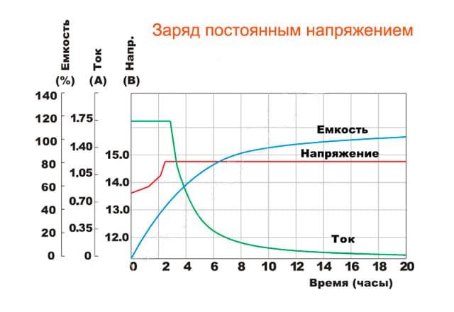 Как определить степень заряда по напряжению